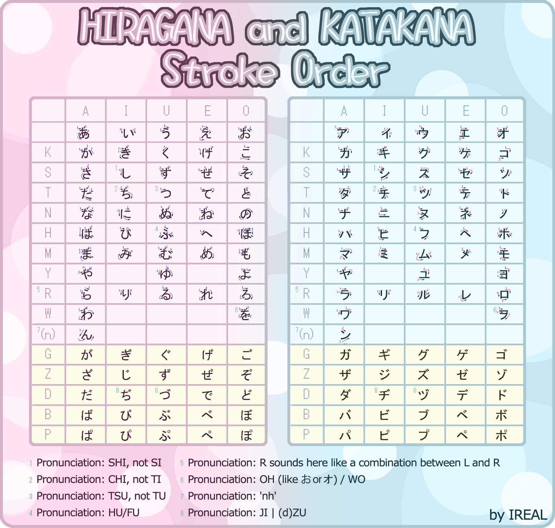 Hiragana And Katakana Alphabet