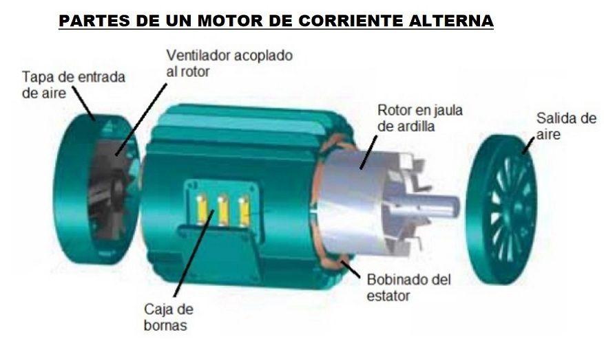 Motor Electrico Funcionamiento Partes Y Qué Es Motor De Corriente Continua Y Alterna Partes De Un Motor Motor Eléctrico Imagenes De Electricidad