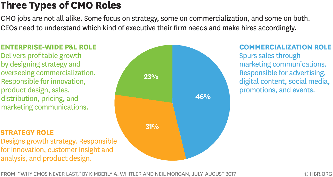 Why Cmos Never Last Marketing Jobs Understanding Social Media