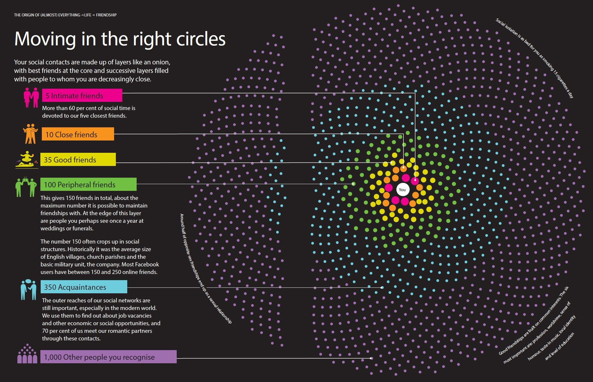 The Origin of Just About Everything, Visualized | Pinterest | Macarons