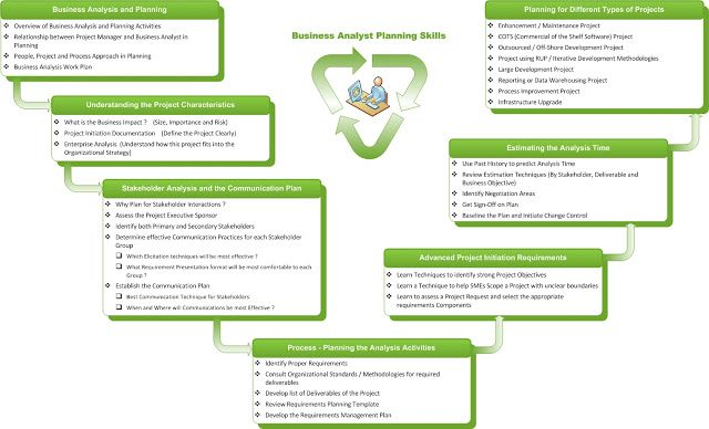Planning Skills For A Business Analyst  Business Analysis  Itil