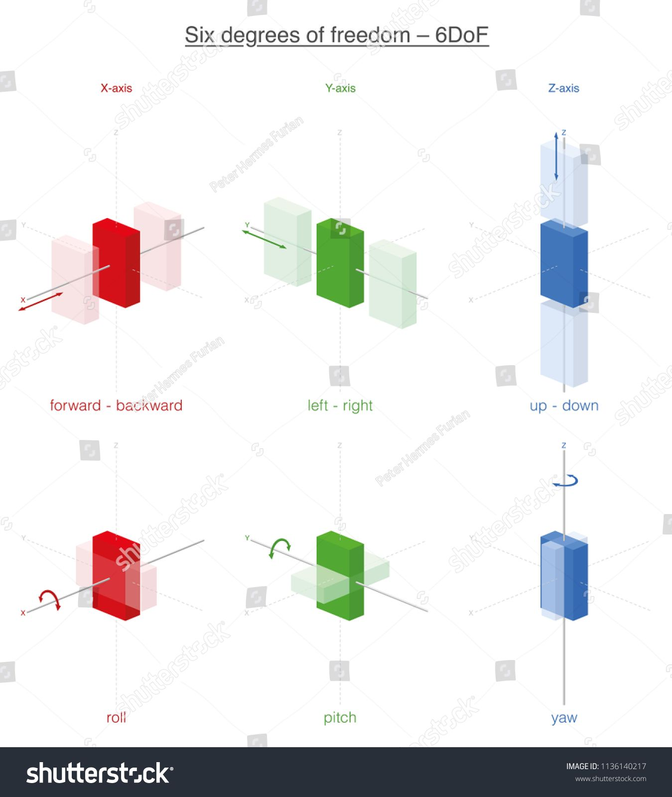 Six Possibilities Of Movement Of A Rigid Body In 3d Space The Six