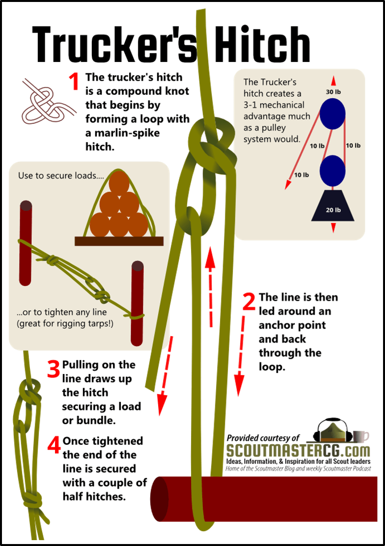 Truckers Hitch Noeuds Pinterest Survival Survival Kits And Paracord