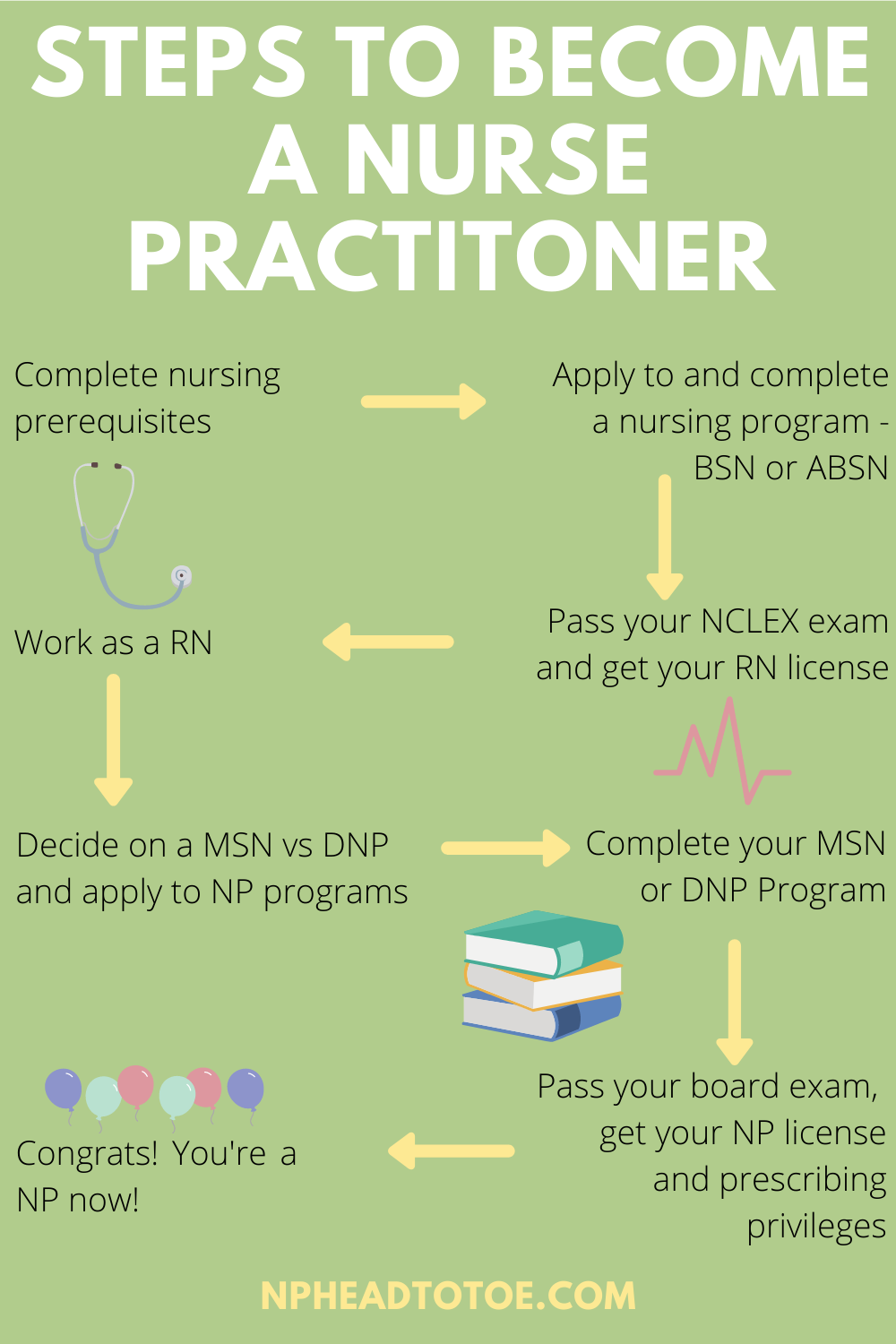 How To Become A Nurse Practitioner In 2021 Becoming A Nurse Practitioner Nurse Practitioner Becoming A Nurse