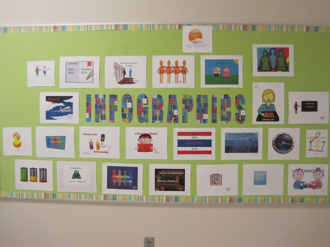 Using Inforgraphics In The Classroom