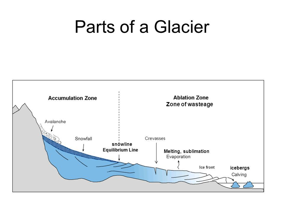 Image Result For Parts Of A Glacier Lernen