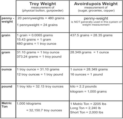 Troy Weight System  Avoirdupois Weight System  Conversion Chart