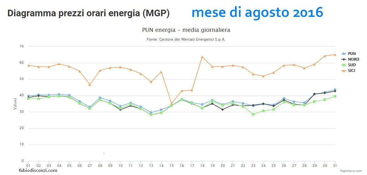 Andamento  del PUN (Prezzo Unico Nazionale) dell'energia elettrica nel mese di agosto 2016-