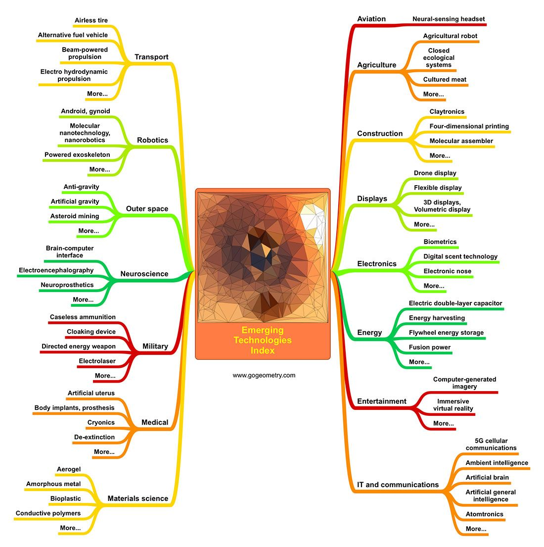 Emerging Technologies Overview Index Mind Map Emerging Technology Mind Map Technology