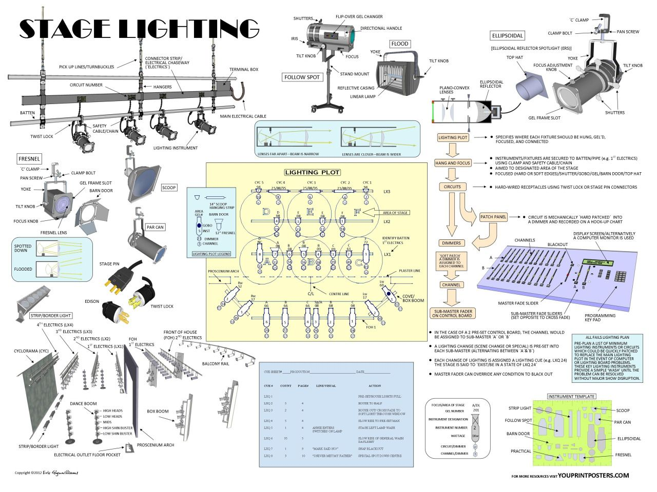 Stage Lighting Thinking About Theater