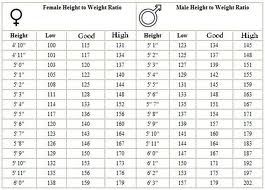 weight to height scale