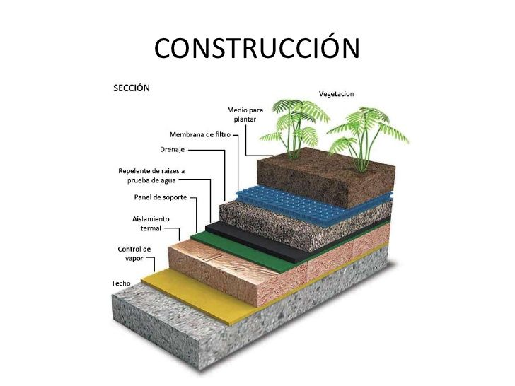 Aislamiento de un edificio ecologico buscar con google for Materiales para un muro verde