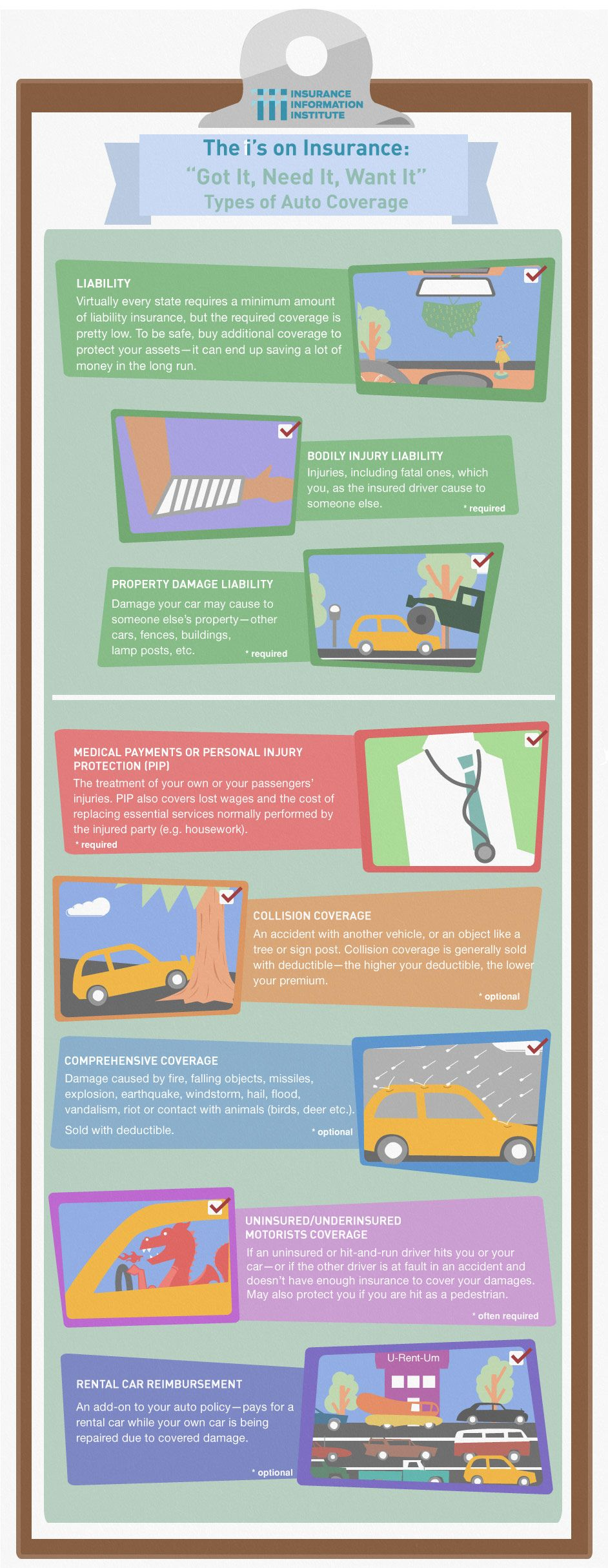 Infographic Types Of Auto Coverage Iii Homeowners Insurance
