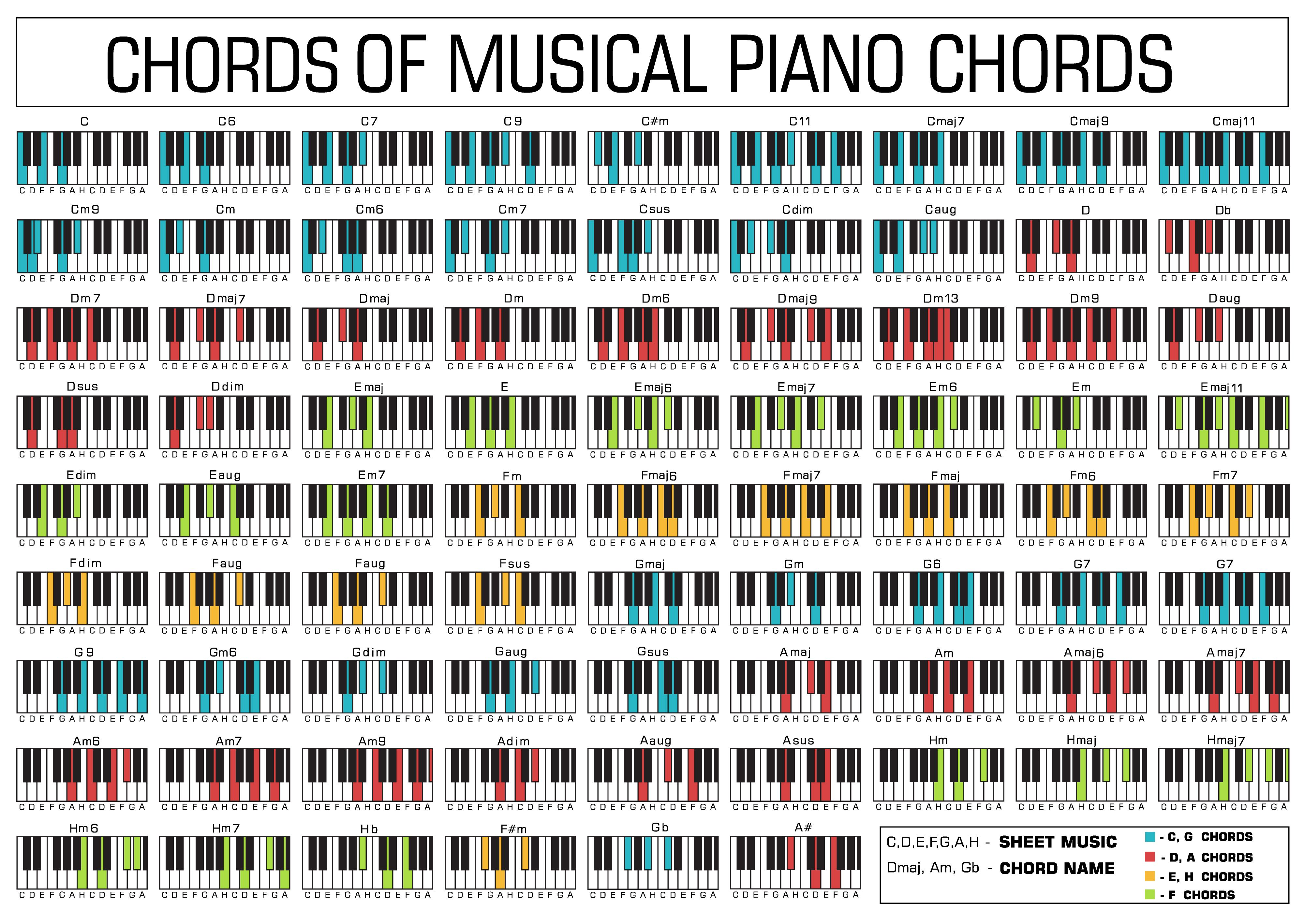 A Whole List Of Piano Chords Piano Chords Piano Chords Chart Blues Piano