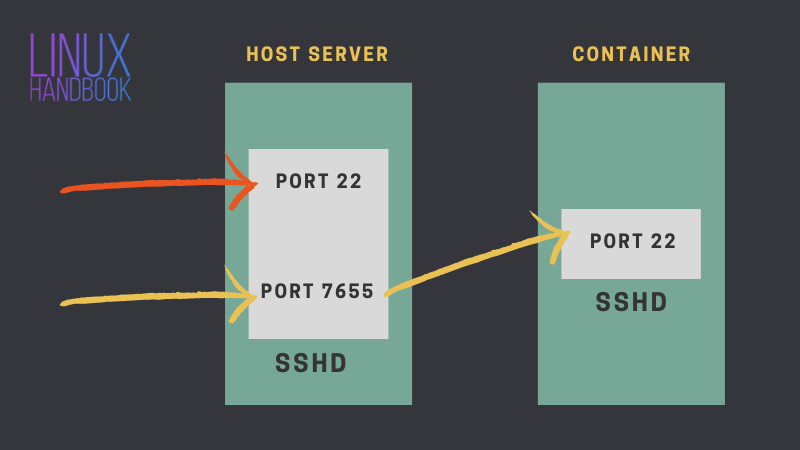 How To Ssh Into A Docker Container Two Ways Use Case Linux Tutorial