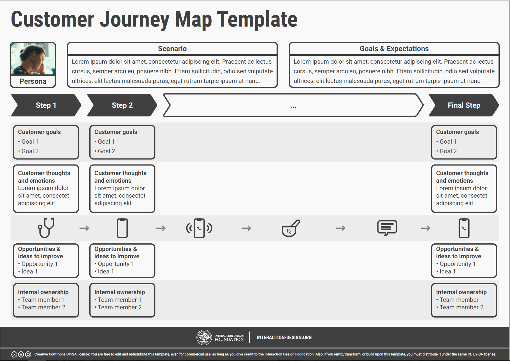 Customer Journey Maps - Walking a Mile in Your Customer's Shoes ...