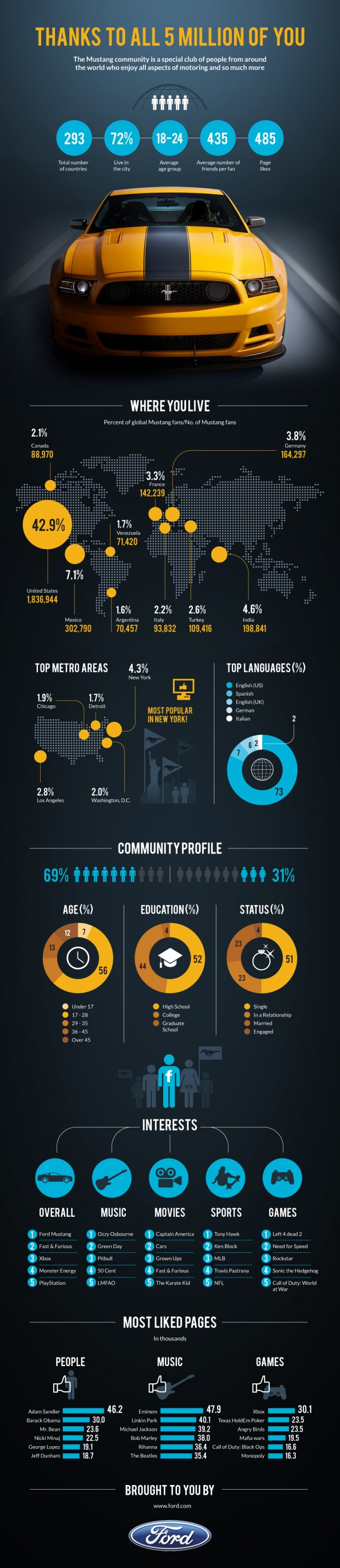 Ford Mustang - 5 Million Facebook Fans Infographic