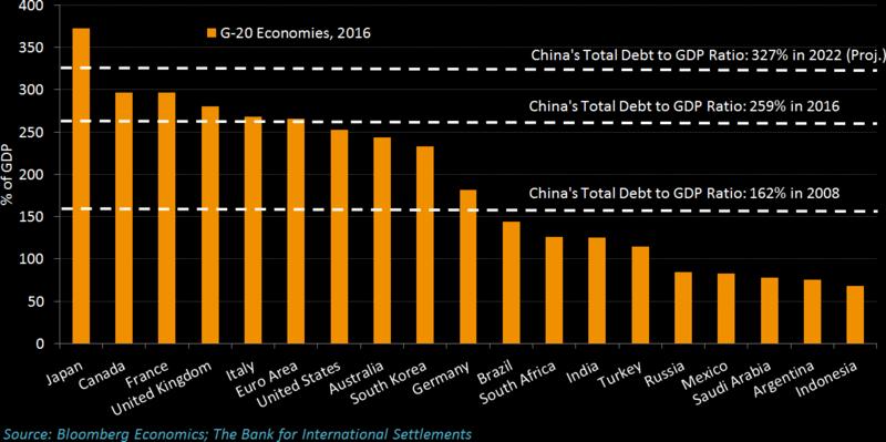 China S Debt Surge May Increase Risk Of Financial Crisis Debt Crisis Financial