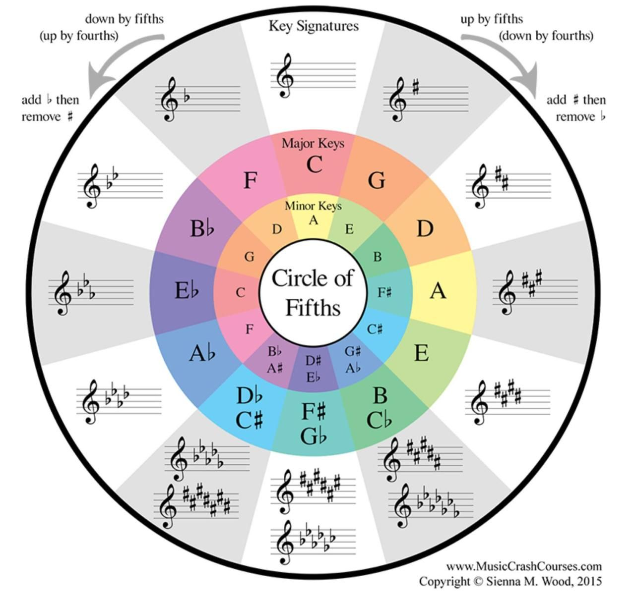 Circle Of Fifths In