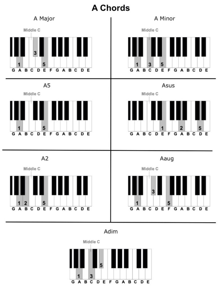 A Chords.   Piano chords chart, Piano music, Learn piano notes
