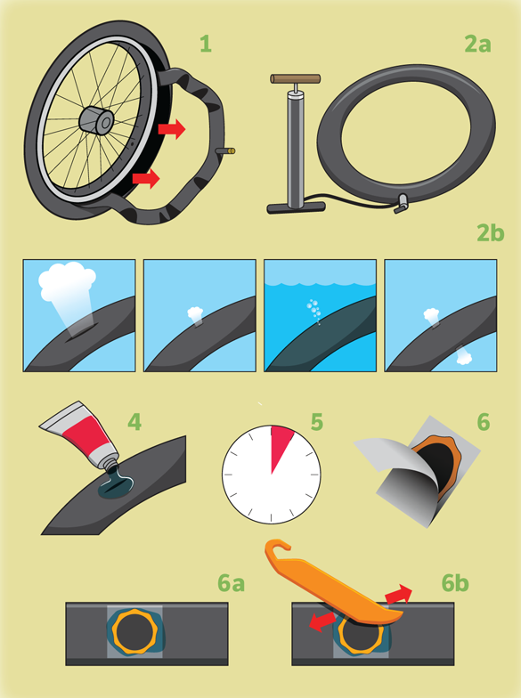 Here S A Handy Little Guide How To Fix A Flat Bicycle Tire
