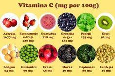 frutas que contienen vitamina c y sus beneficios