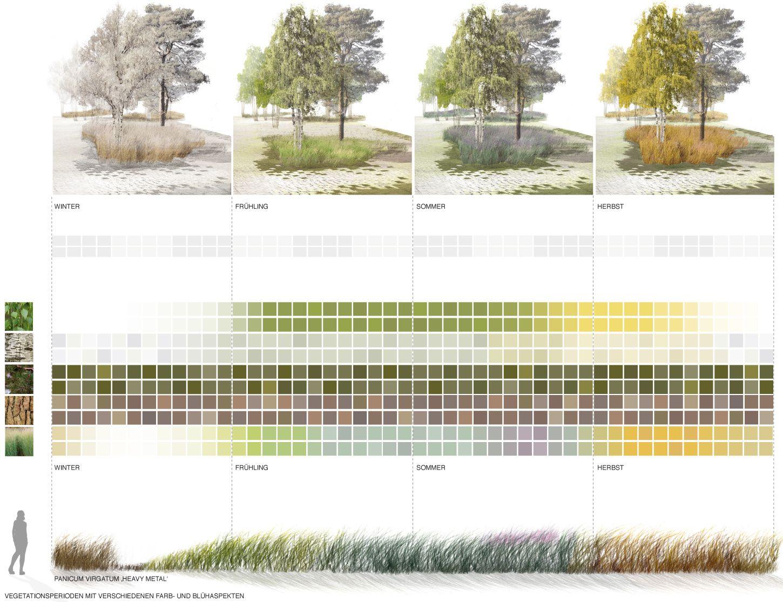 Vegetationsperioden mit farb und bl haspekten topotek for Architektur design studium