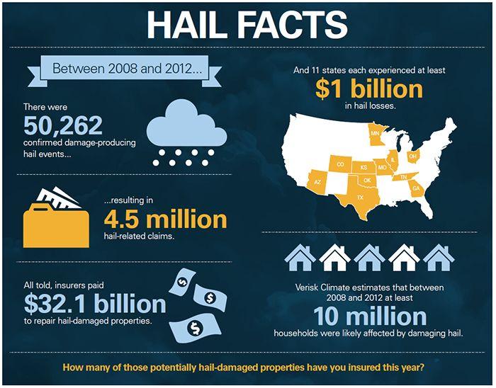 Hail storm facts hail storm restoration pinterest hail hail storm facts fandeluxe Choice Image