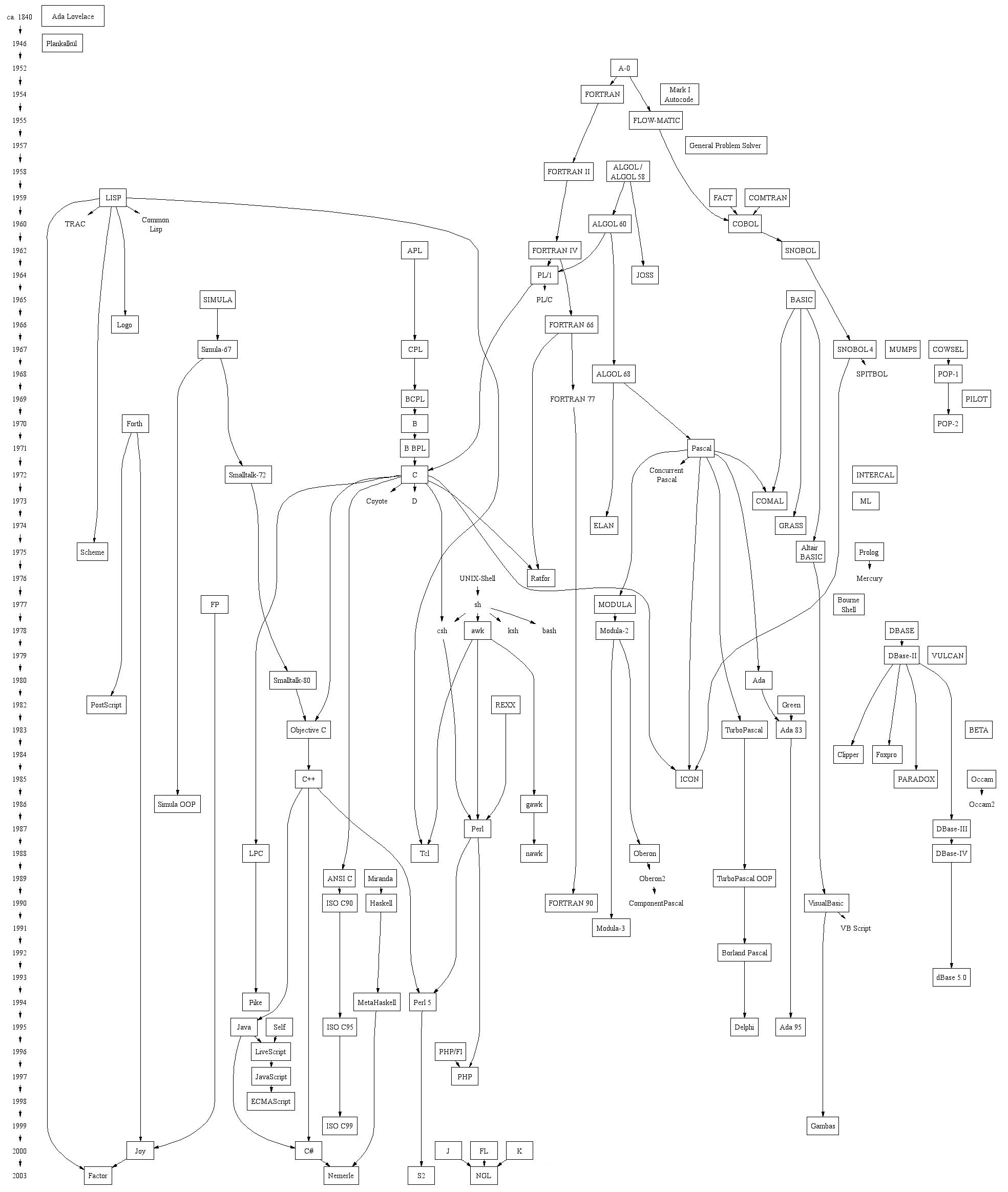 Timeline of programming languages