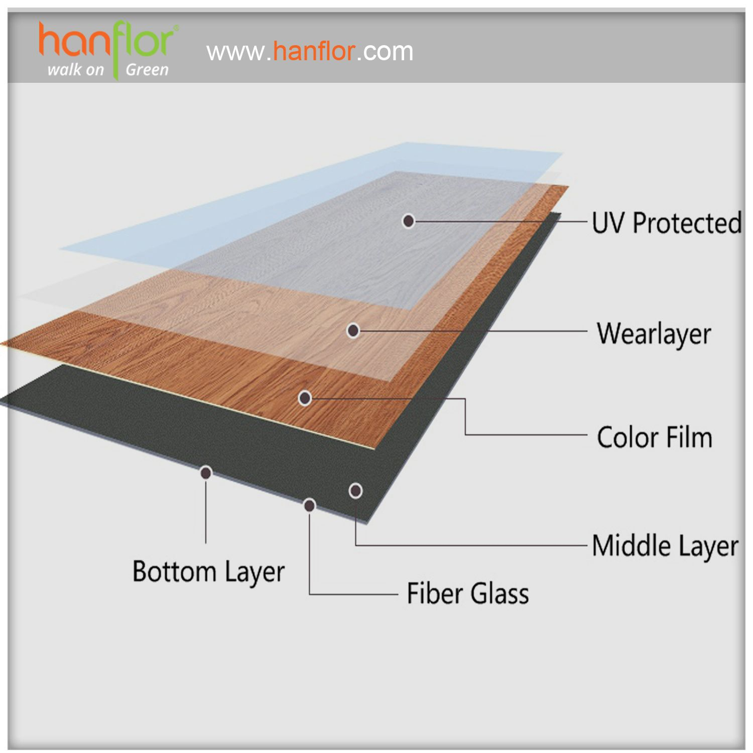 4product Structure UV protected UV coating UV wearlayer wear