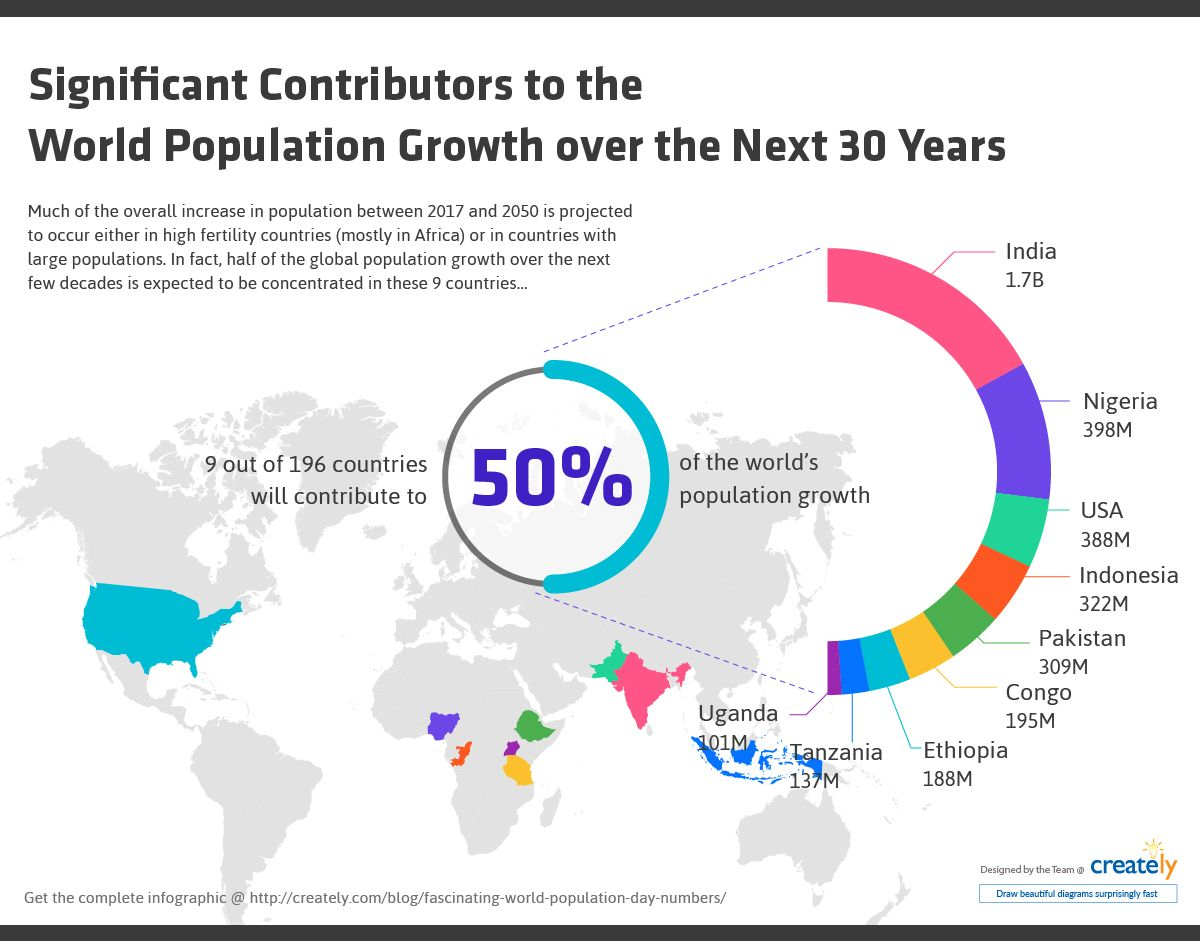 Fascinating World Population Day Numbers That Will Blow