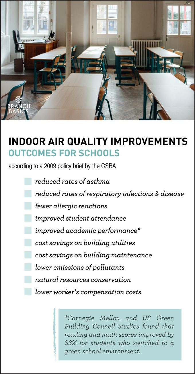 2 Things Parents Can Do To Improve School Air Quality