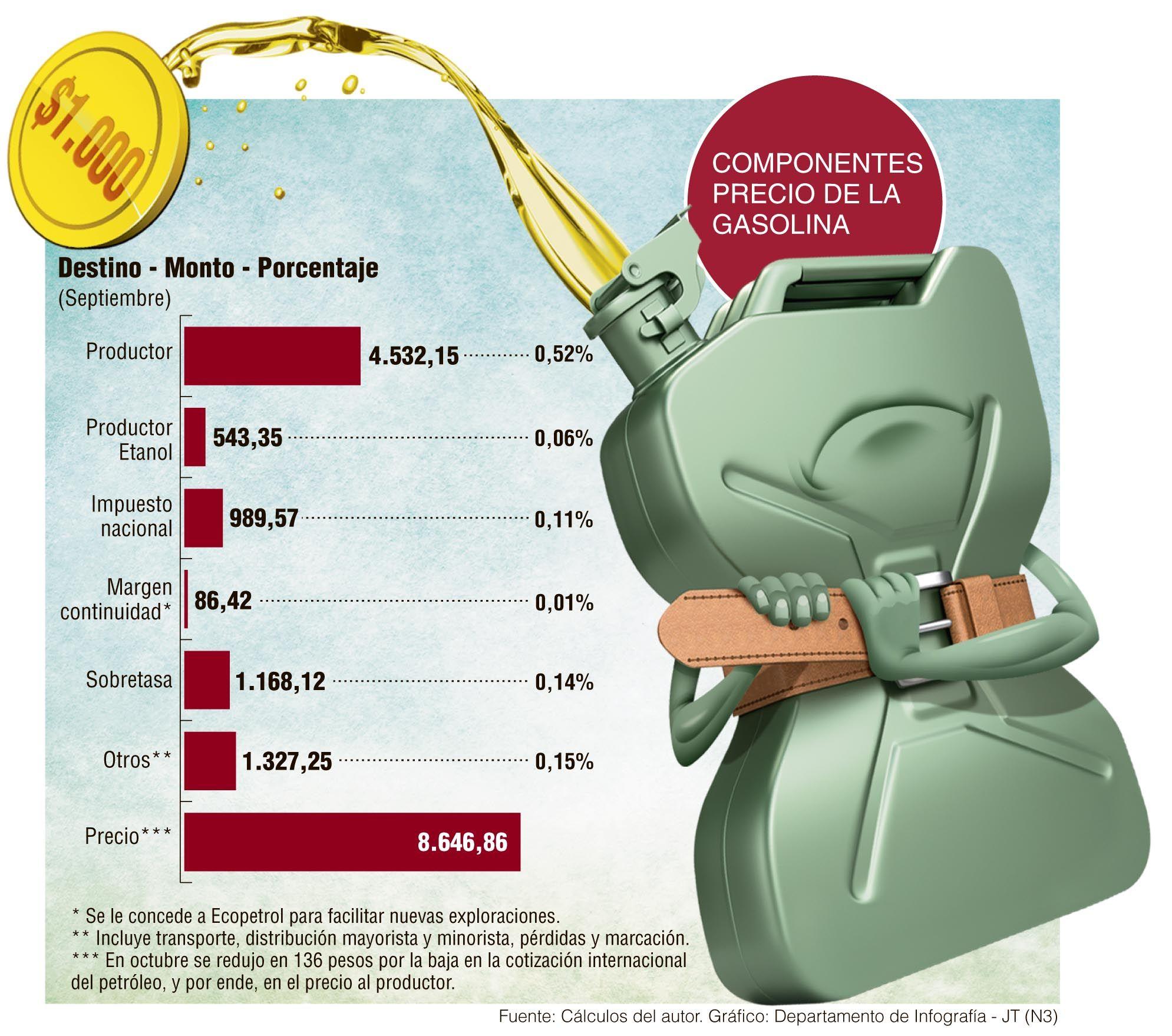 Alternativas para bajar la gasolina Análisis sobre las opciones planteadas para reducir los precios.