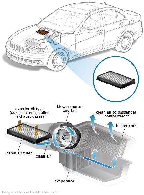 Cabin Air Filter Curso de mecanica automotriz, Mecanica