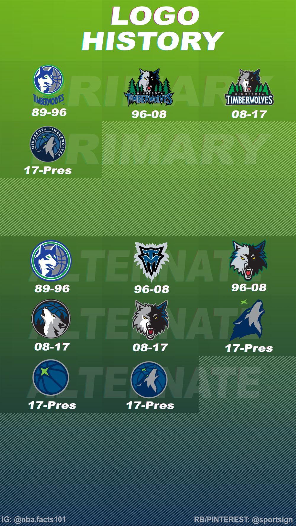 History Of The Nba Basketball Team Minnesota Timberwolves Logos