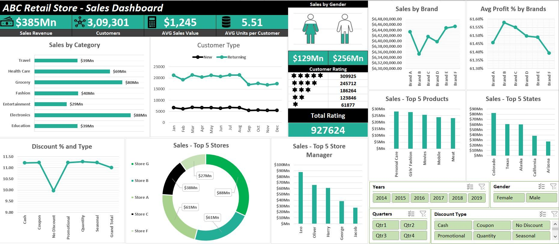 How To Create Interactive Excel Dashboard For Excel Data Analysis Excel Dashboard Templates Dashboards Data Visualization