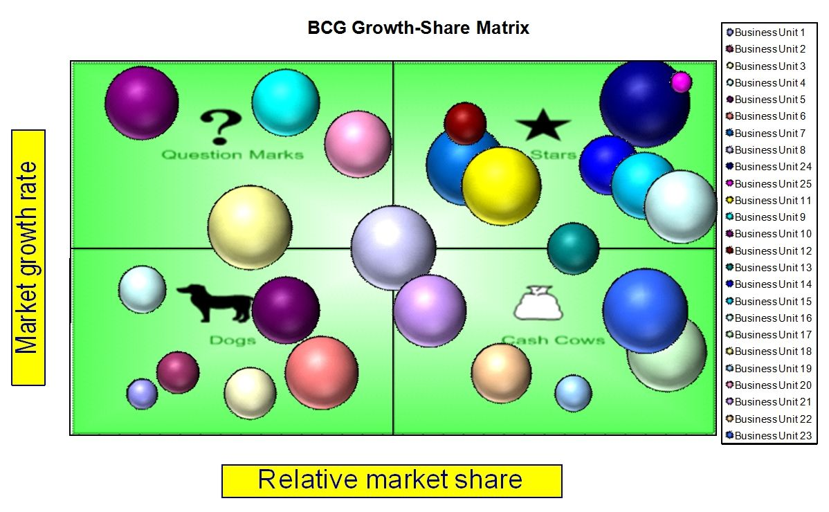 Bcg Matrix Template Excel Project Management Templates