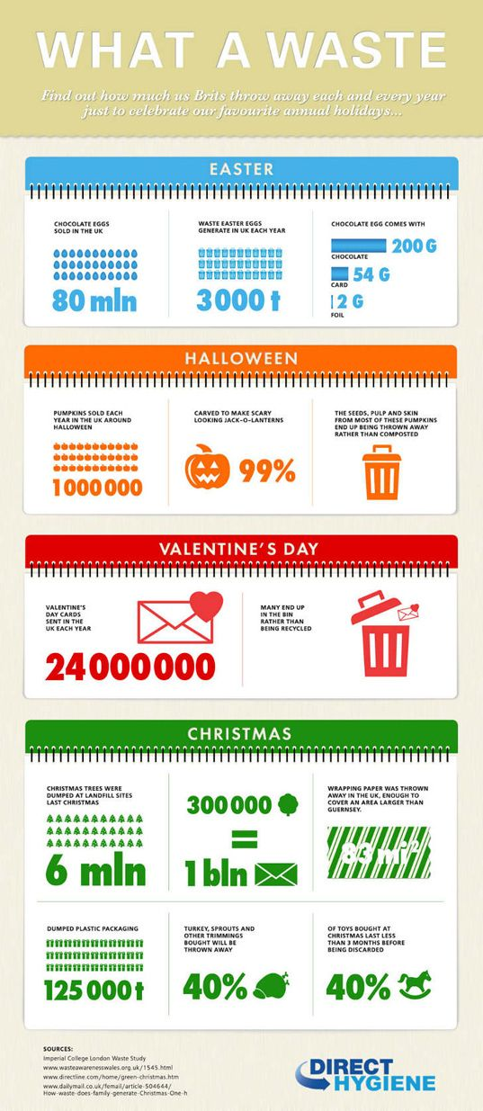 holiday-products-wastage-in-the-uk-full-infographic-lead-2.jpg (537×1235)