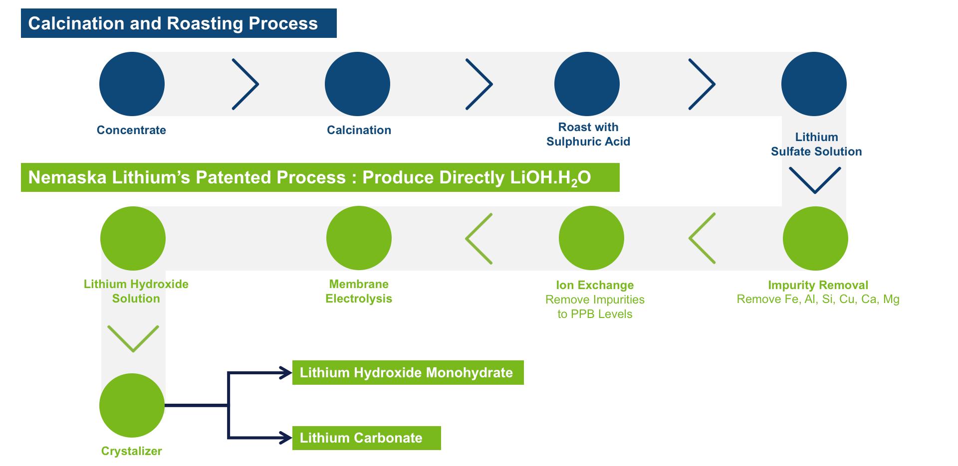 Kuvahaun tulos haulle lithium carbonate process | Mining