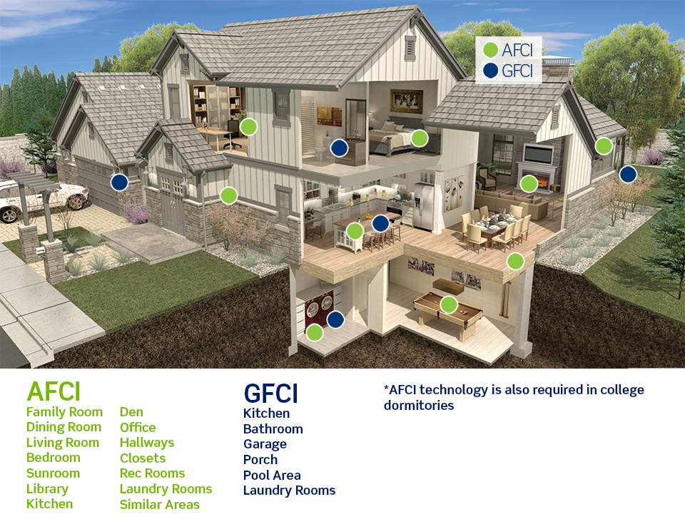 AFCI and GFCI Location Requirements > Arc Fault Circuit Interrupters ...