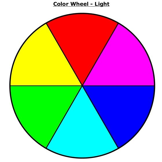Color Theory Basics Additive And Subtractive Color Mixing Light