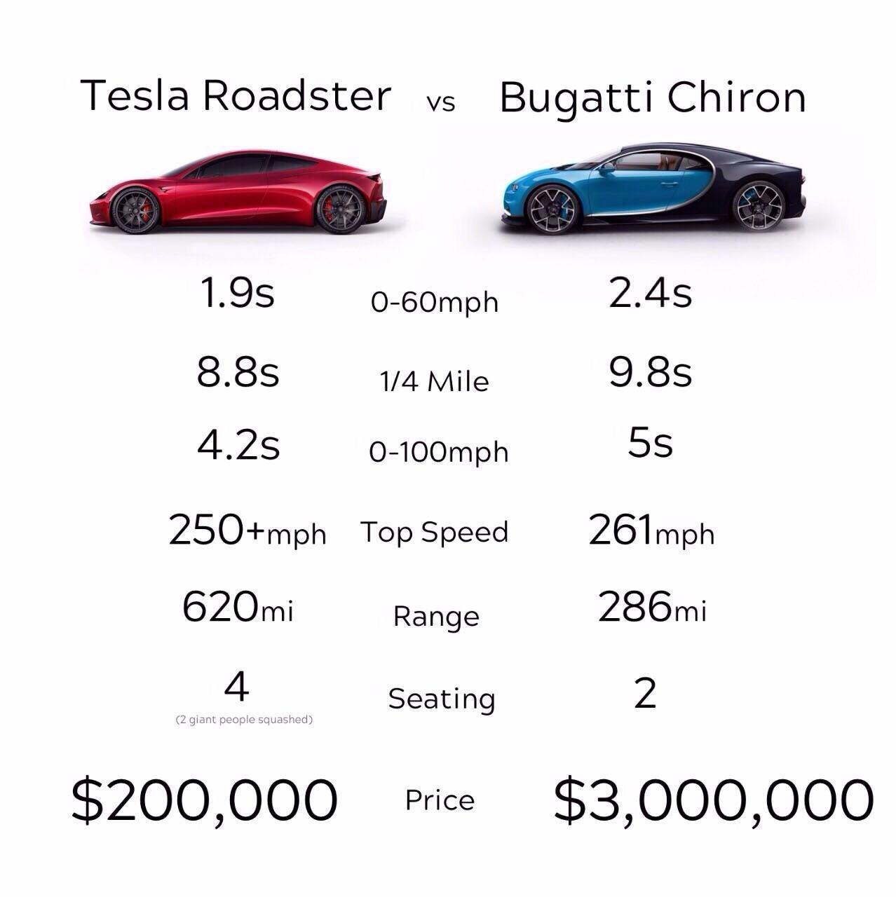 2020 Tesla Roadster Compared To A Bugatti Chiron Tesla