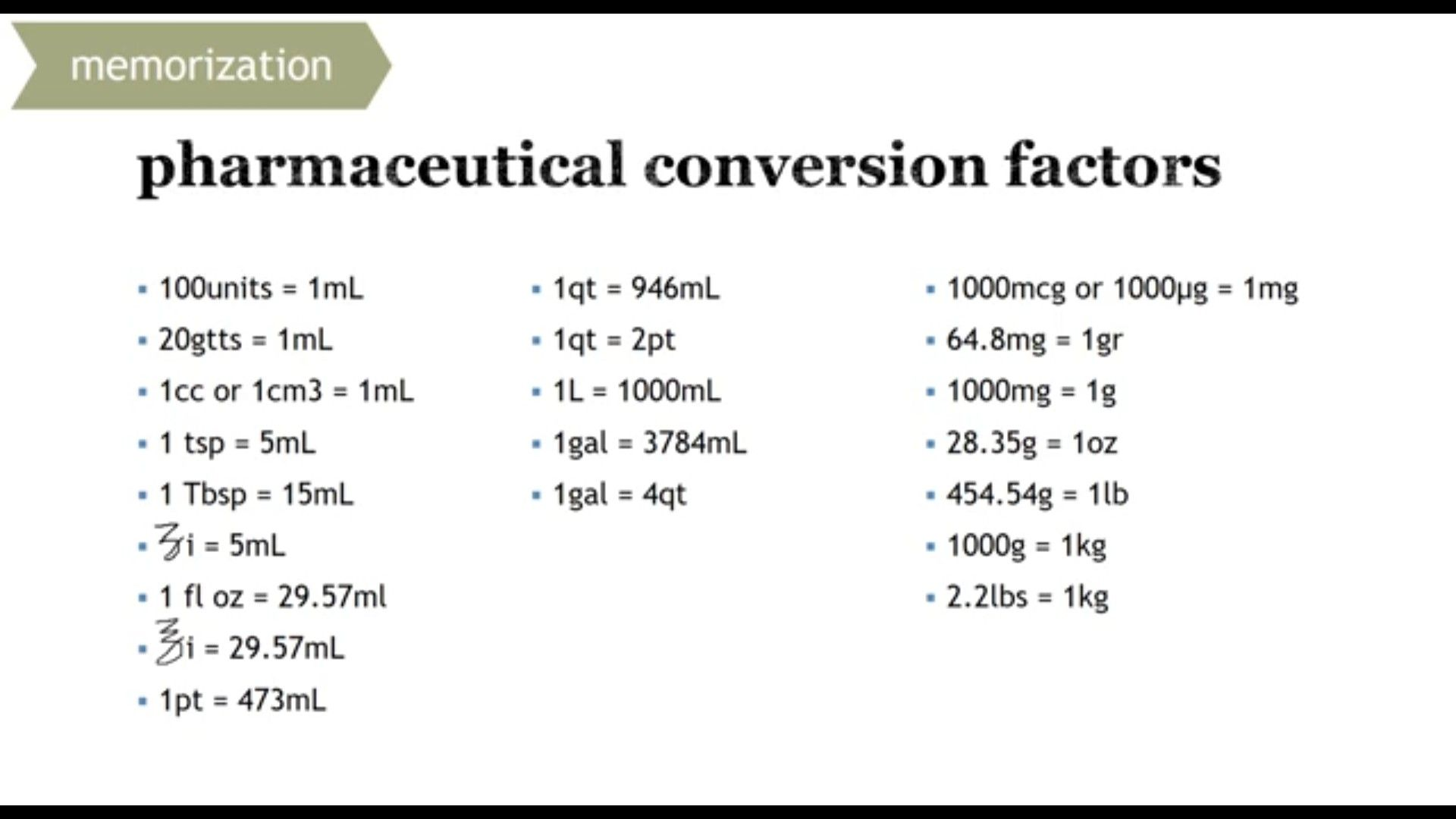Pharmaceutical Conversions