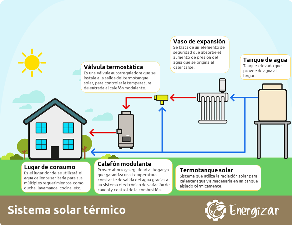 Curso De Energia Solar Termica Fundacion Energizar En 2020 Energia Solar Termica Energia Solar Curso De Energia Solar