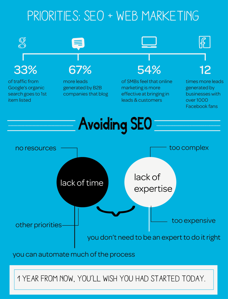 I have no time for SEO!