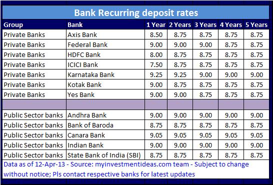 fixed deposit interest rates icici bank india