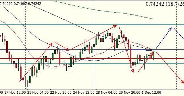 Audusd The Key Ppoiny Is 0 74300