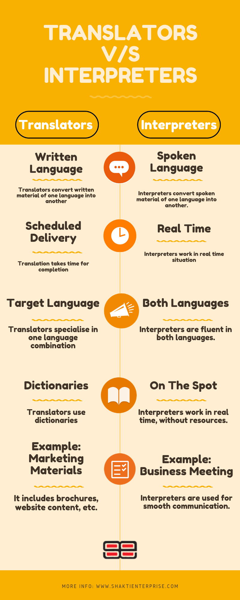 Translators V S Interpreters Japanese Language Learning Translation Language Translation