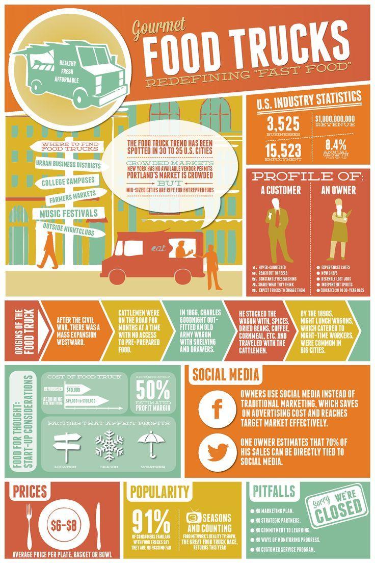 Food infographic food trucks infographic food truck
