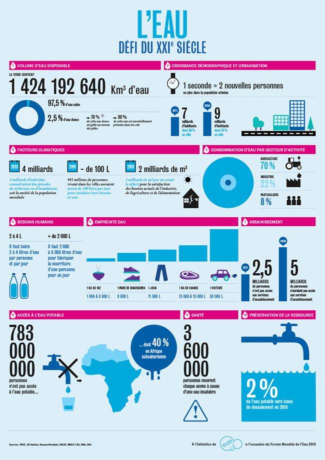 Infographie L Eau Defi Du Xxieme Siecle Developpement Durable Infographie Environnement